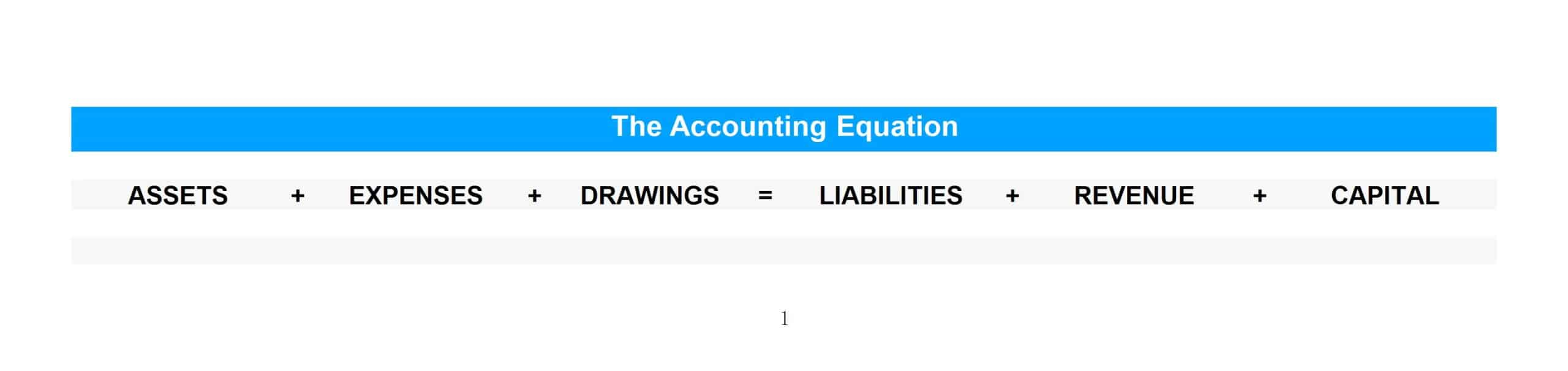 The accounting equation demonstrates the six account classes used in accounting.