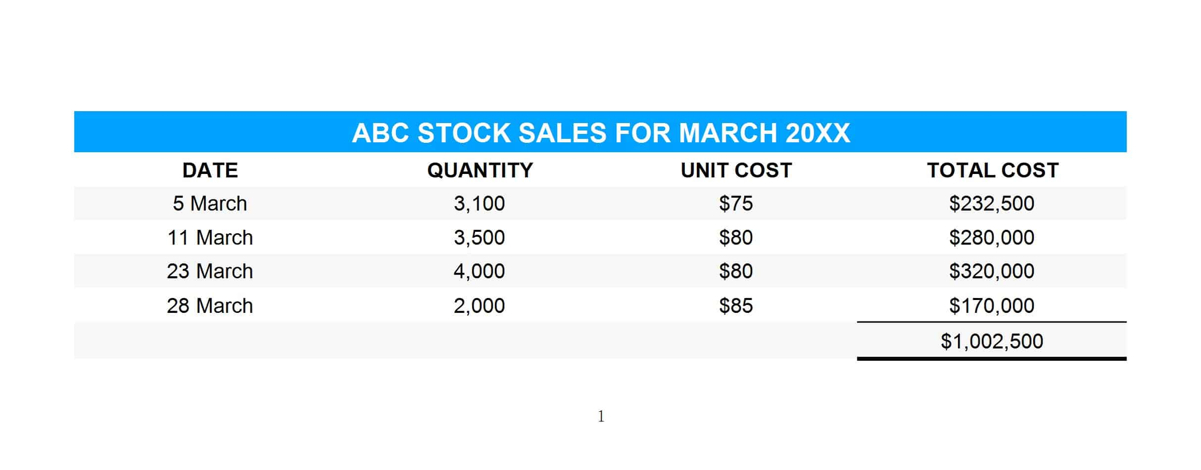 ABC sales for the month of March 20XX.