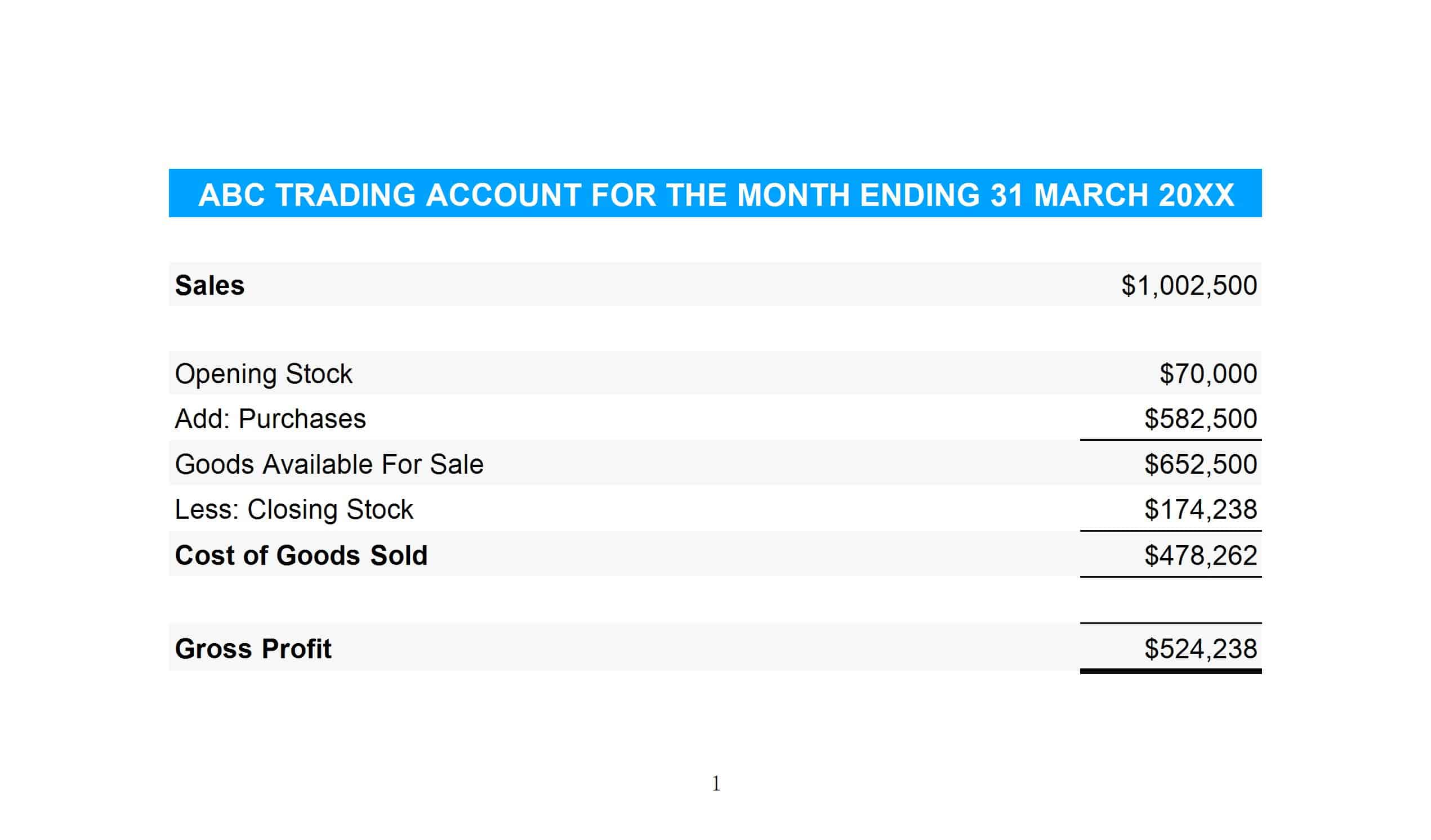 ABC trading account for the month of March 20XX showing the result of a weighted average perpetual system.