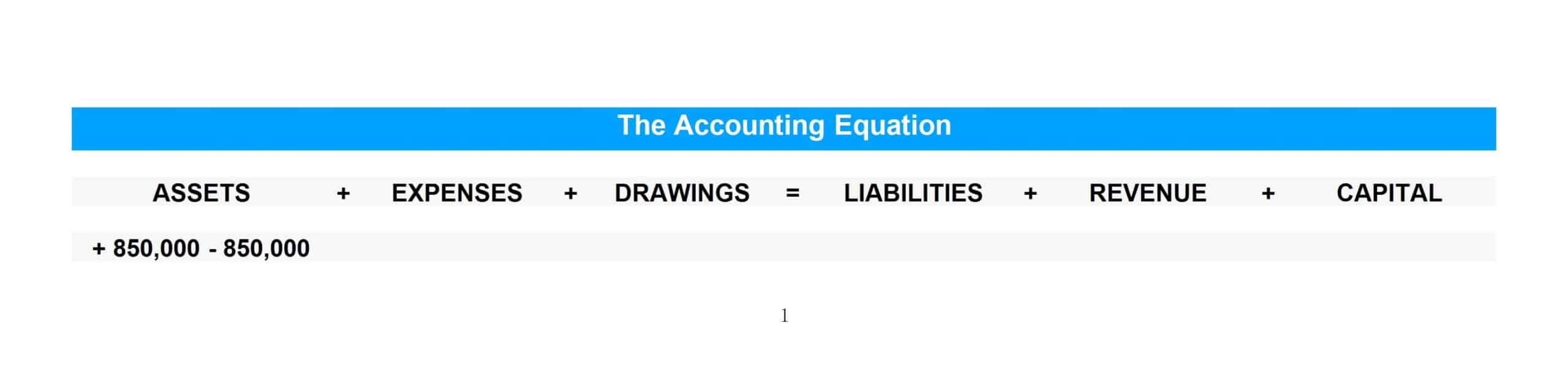 The purchase of a non-current asset for cash is recorded under the asset category in the accounting equation.