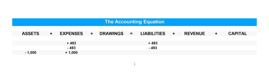 Accrued rent journal entry - accounting equation